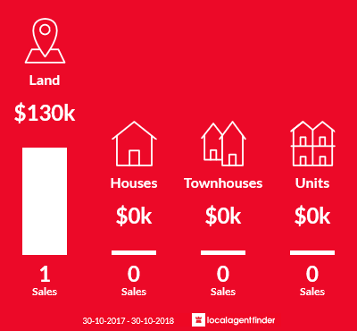 Average sales prices and volume of sales in Smokeytown, VIC 3364