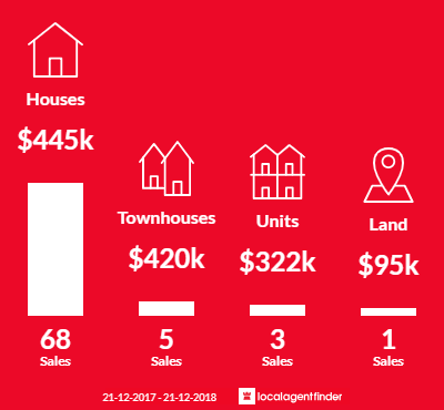 Average sales prices and volume of sales in Soldiers Hill, VIC 3350