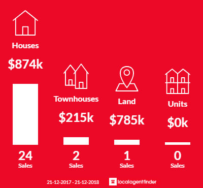 Average sales prices and volume of sales in Somers, VIC 3927