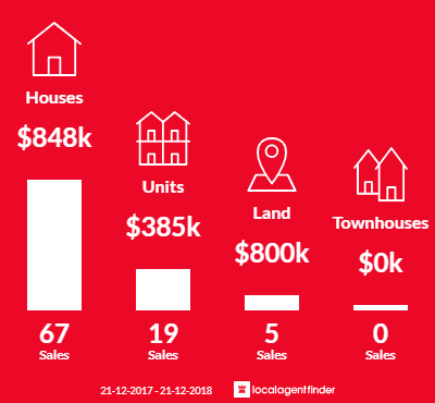Average sales prices and volume of sales in Somerton Park, SA 5044
