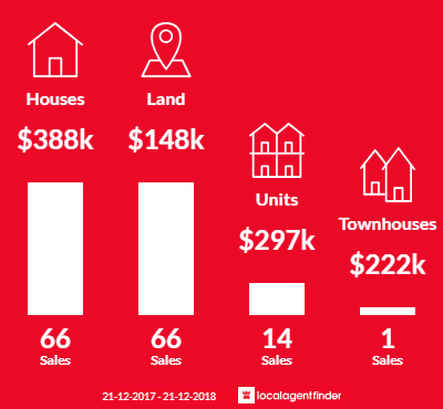 Average sales prices and volume of sales in Sorell, TAS 7172