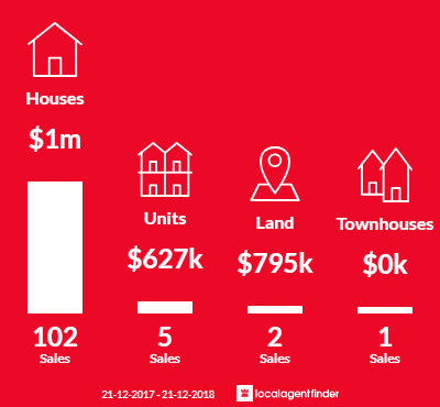 Average sales prices and volume of sales in Sorrento, VIC 3943