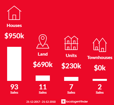Average sales prices and volume of sales in Sorrento, WA 6020
