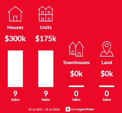 Average sales prices and volume of sales in South Albury, NSW 2640