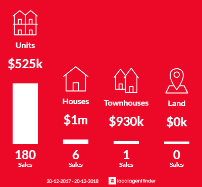 Average sales prices and volume of sales in South Brisbane, QLD 4101
