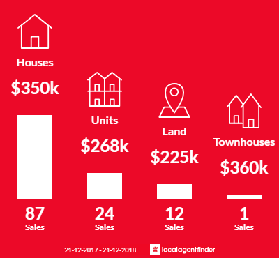 Average sales prices and volume of sales in South Bunbury, WA 6230