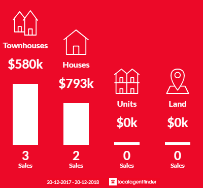 Average sales prices and volume of sales in South Granville, NSW 2142