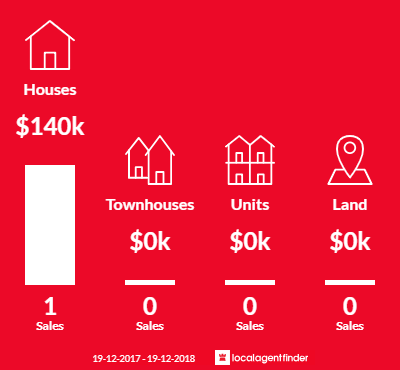 Average sales prices and volume of sales in South Guyra, NSW 2365