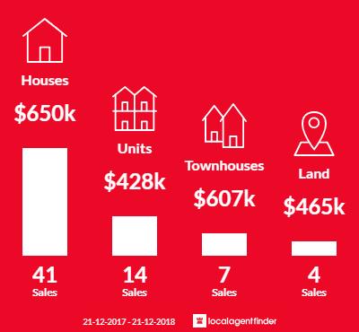 Average sales prices and volume of sales in South Hobart, TAS 7004