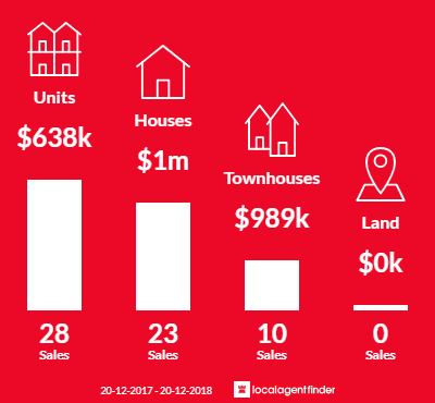 Average sales prices and volume of sales in South Hurstville, NSW 2221