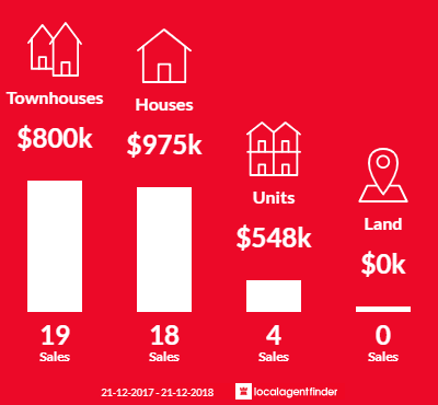 Average sales prices and volume of sales in South Kingsville, VIC 3015