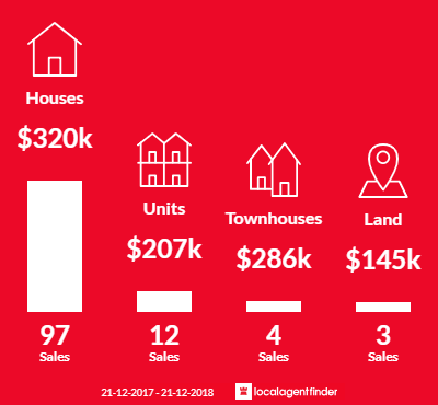 Average sales prices and volume of sales in South Launceston, TAS 7249