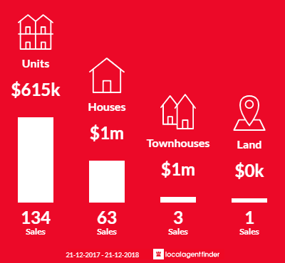 Average sales prices and volume of sales in South Melbourne, VIC 3205