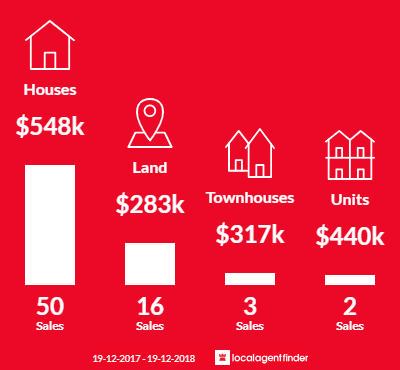 Average sales prices and volume of sales in South Nowra, NSW 2541