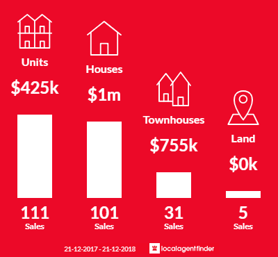 Average sales prices and volume of sales in South Perth, WA 6151