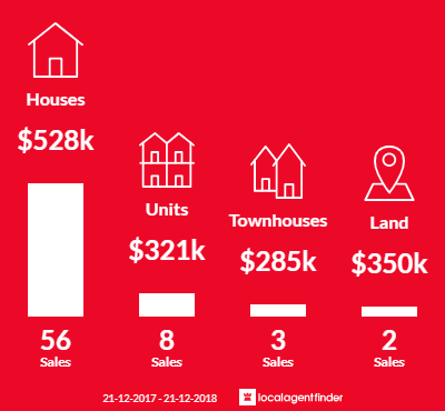 Average sales prices and volume of sales in South Plympton, SA 5038