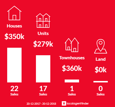 Average sales prices and volume of sales in South Townsville, QLD 4810