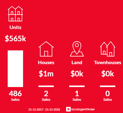 Average sales prices and volume of sales in Southbank, VIC 3006