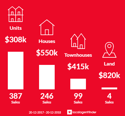 Average sales prices and volume of sales in Southport, QLD 4215