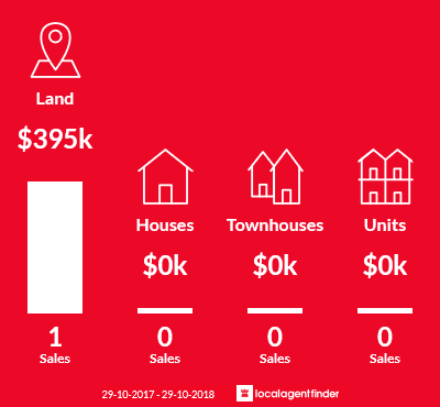 Average sales prices and volume of sales in Spargo Creek, VIC 3461