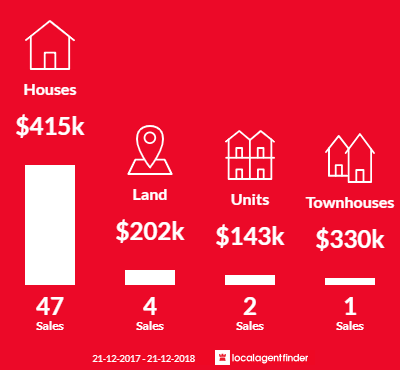 Average sales prices and volume of sales in Spring Gully, VIC 3550
