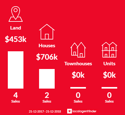 Average sales prices and volume of sales in Spring Hill, VIC 3444