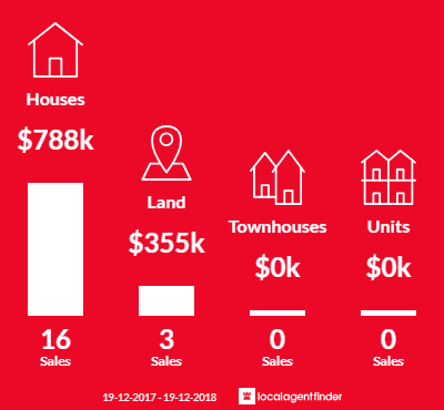 Average sales prices and volume of sales in Springvale, NSW 2650