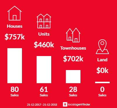 Average sales prices and volume of sales in Springvale, VIC 3171
