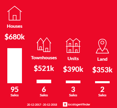 Average sales prices and volume of sales in Springwood, NSW 2777