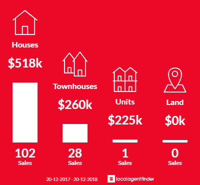 Average sales prices and volume of sales in Springwood, QLD 4127