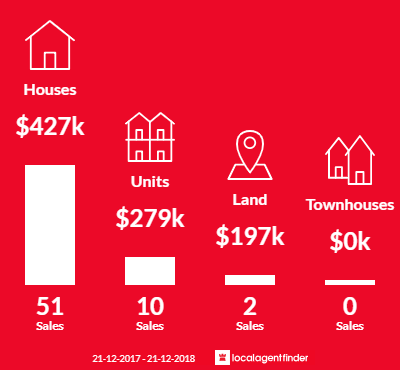 Average sales prices and volume of sales in St Agnes, SA 5097