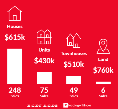 Average sales prices and volume of sales in St Albans, VIC 3021