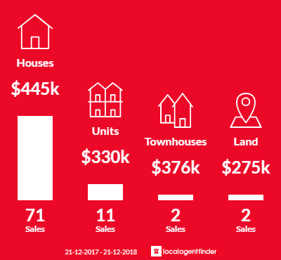Average sales prices and volume of sales in St Albans Park, VIC 3219