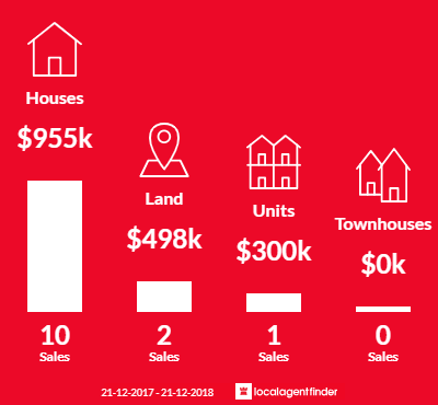 Average sales prices and volume of sales in St Andrews, VIC 3761