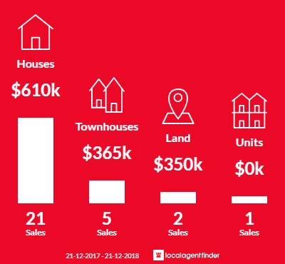 Average sales prices and volume of sales in St Clair, SA 5011