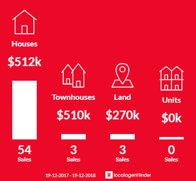 Average sales prices and volume of sales in St Georges Basin, NSW 2540