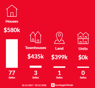 Average sales prices and volume of sales in St Helens Park, NSW 2560