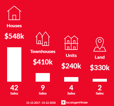 Average sales prices and volume of sales in St James, WA 6102