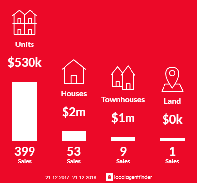 Average sales prices and volume of sales in St Kilda, VIC 3182