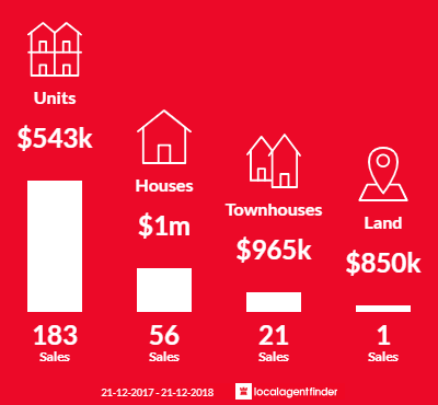 Average sales prices and volume of sales in St Kilda East, VIC 3183
