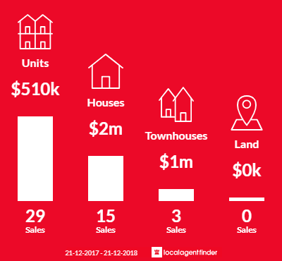 Average sales prices and volume of sales in St Kilda West, VIC 3182