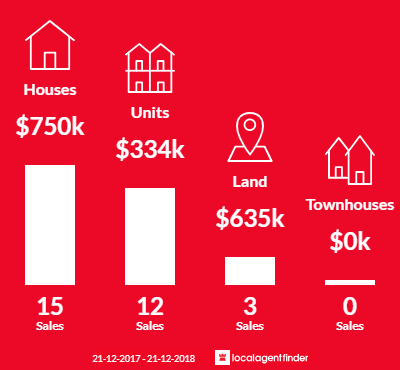 Average sales prices and volume of sales in St Morris, SA 5068
