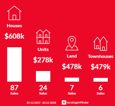 Average sales prices and volume of sales in Stafford, QLD 4053