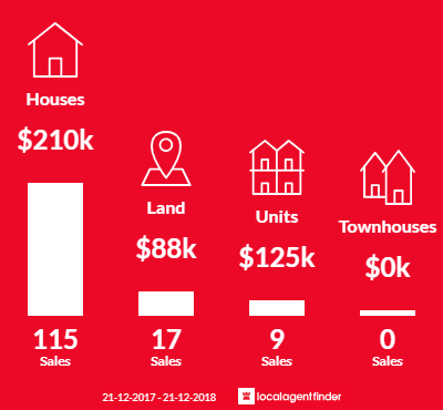 Average sales prices and volume of sales in Stawell, VIC 3380