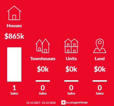 Average sales prices and volume of sales in Steels Creek, VIC 3775
