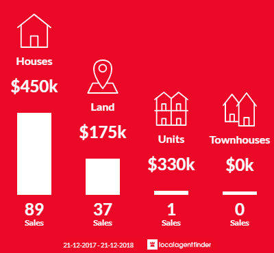 Average sales prices and volume of sales in Strathfieldsaye, VIC 3551