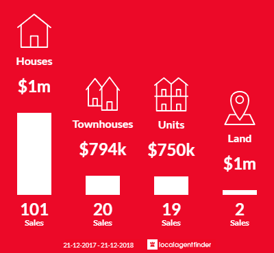 Average sales prices and volume of sales in Strathmore, VIC 3041