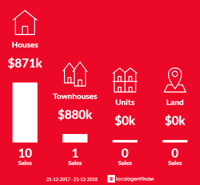 Average sales prices and volume of sales in Strathmore Heights, VIC 3041