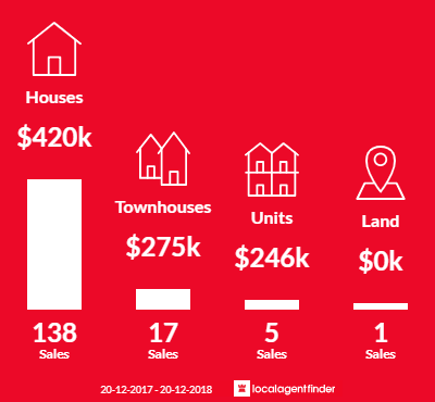 Average sales prices and volume of sales in Strathpine, QLD 4500