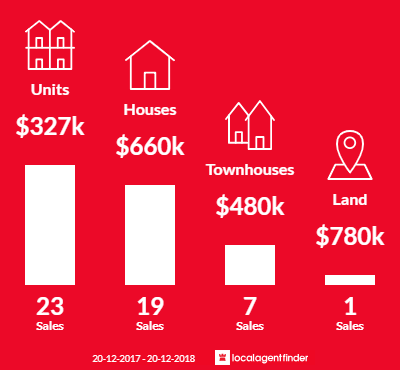 Average sales prices and volume of sales in Stuart Park, NT 0820